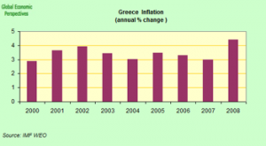 Greek inflation